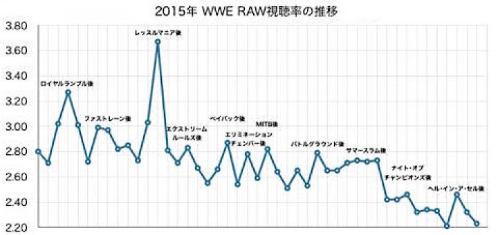 2015年のRAW視聴率推移