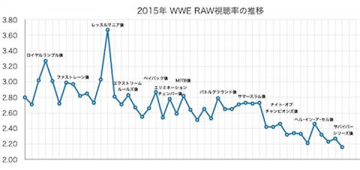 RAW視聴率推移