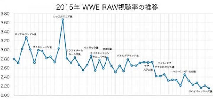 RAW視聴率の推移